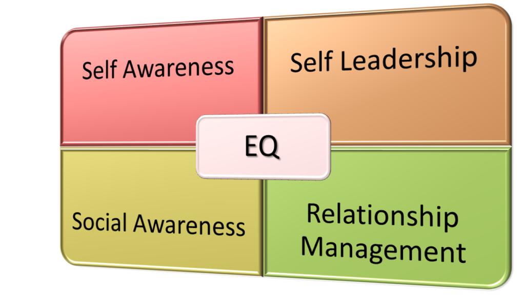 Mindful Management Training Develops Emotional Intelligence, Essential to Engage Workforces